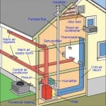 Diagram of a central air-conditioning system of a house including a network of warm air and cold air ducts.