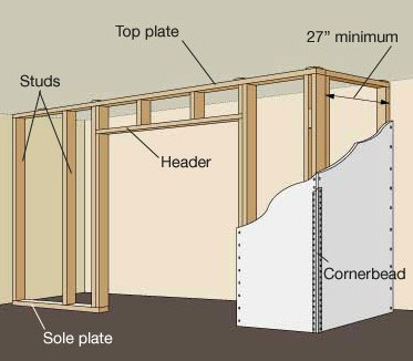 Diagram of an interior wall with a door frame.