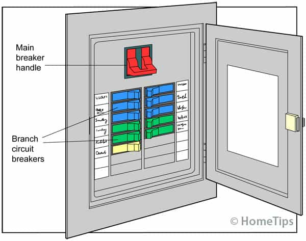 Diagram of an electrical panel including branch circuit breakers in blue, green, and yellow colors and a flipped off red main breaker handle on top.