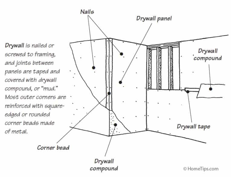 Diagram showing how drywall is mounted to wall framing, including compound, panels, and nails.