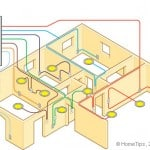 Diagram of a circuit breaker connected to various subpanels and branch circuits in different areas of a house.