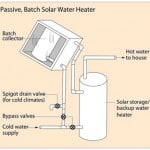Passive Solar Hot Water System