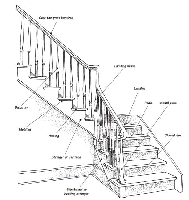 Diagram of a Staircase