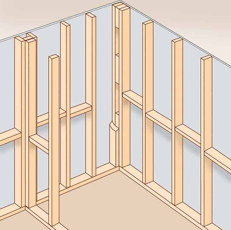 Diagram of an intersecting interior frame including two full-length studs attached in a corner wall.