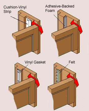 Diagram showing various types of door weatherstripping, including vinyl, adhesive-backed, and felt.