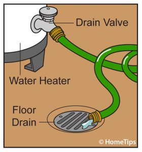 A drawing showing how to flush a water heater by draining it with a garden hose.
