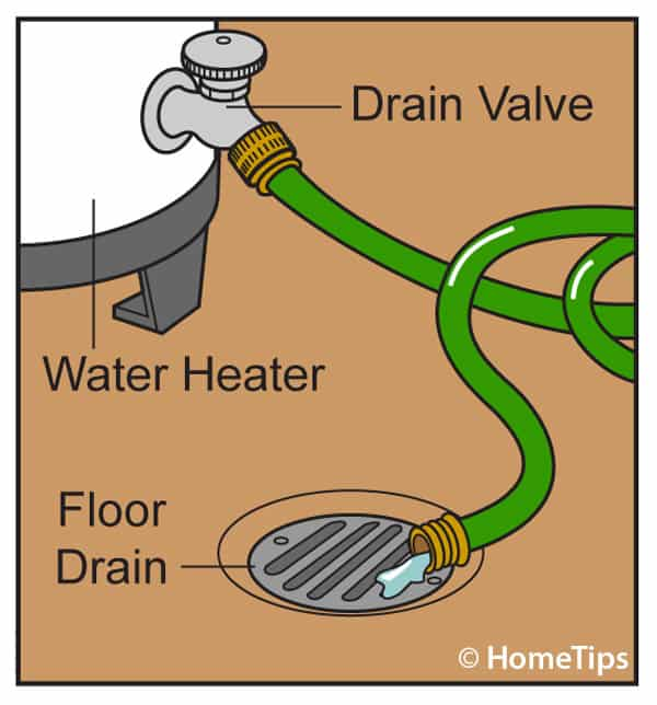 Illustration showing a water heater drain valve emptying into a floor drain with a hose.