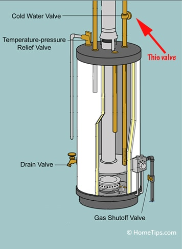 Diagram of a water heater's parts, including the location of the cold water valve above the appliance