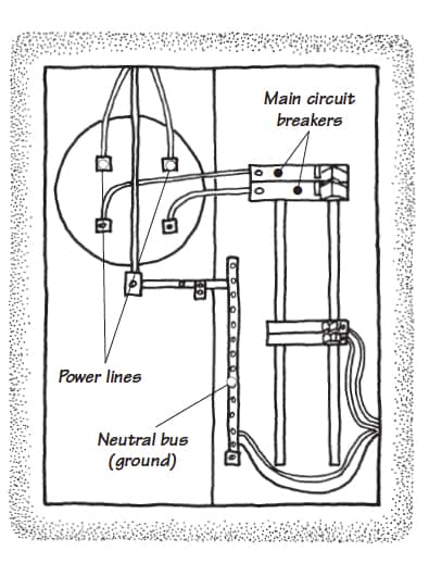 Internal diagram of a main electrical panel including power lines, neutral bus, and circuit breakers.