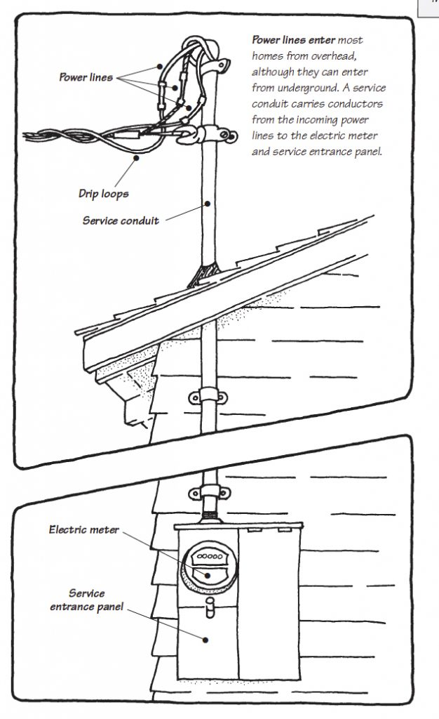Drawing of power lines in a service conduit from a house's overhead to a meter box mounted topside of a wall.