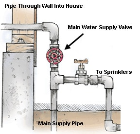 Water supply pipe configuration, including the main water shutoff valve