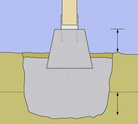 Drawing of a concrete pier with a post partly submerged on a newly set footing including the distance of ground height and depth below a dotted line.
