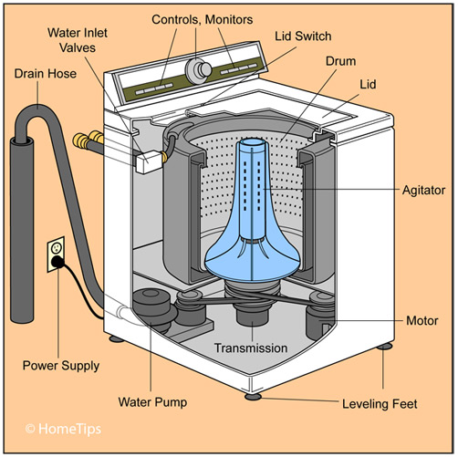 Internal and external parts of a top-loading washing machine
