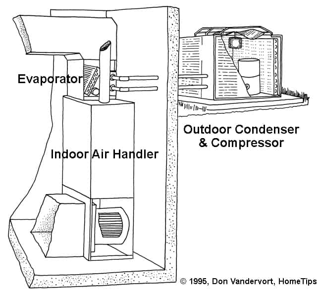 A drawing showing the parts of a central air conditioner, including outdoor compressor and indoor air handler.
